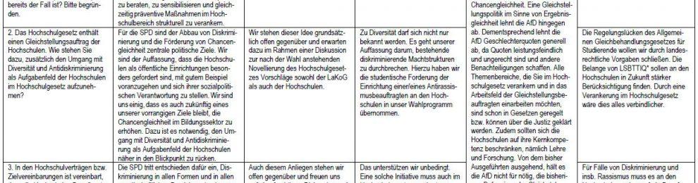 Gleichstellungsbeauftragte fragen, wie sich Brandenburger Parteien zu Gleichstellungsfragen positionieren
