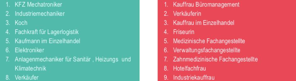 Zukunftstag in Brandenburg brauch Girls'Day